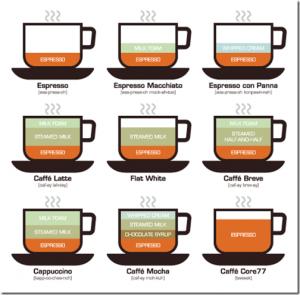 Latte Macchiato, Caffè Latte und Cappuccino: Wo ist überhaupt der Unterschied?